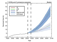 Projected Sea Level Rise with emissions scenarios