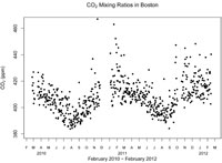 Graph of CO2 Concentrations at Boston University (200)