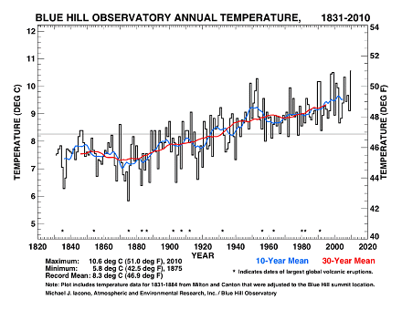 Blue Hill Observatory Annual temp (440)