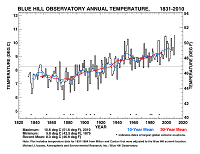 Blue Hill Observatory Annual Temperature