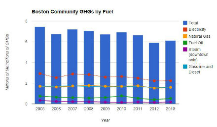 Boston Community GHGs by Fuel (440)