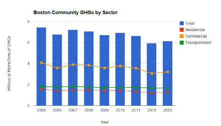 Boston Community GHGs by Sector (440)