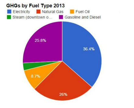 GHGs by Fuel Type (440)