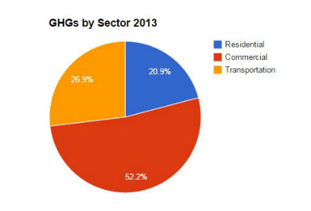 GHGs by Sector 2013 (440)