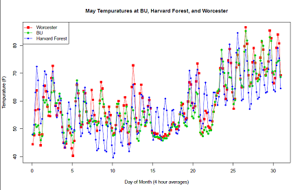 May temp at BU, Harvard and Worcester (440)