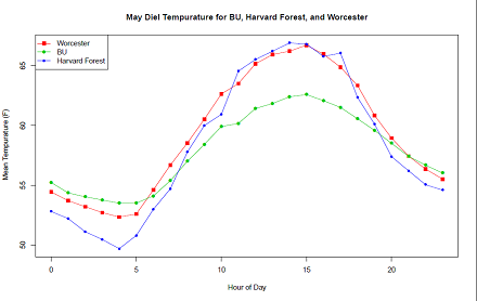 May diel temp at BU, harvard and worcester (440)