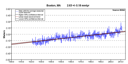 Projected sea level rise Boston (440)